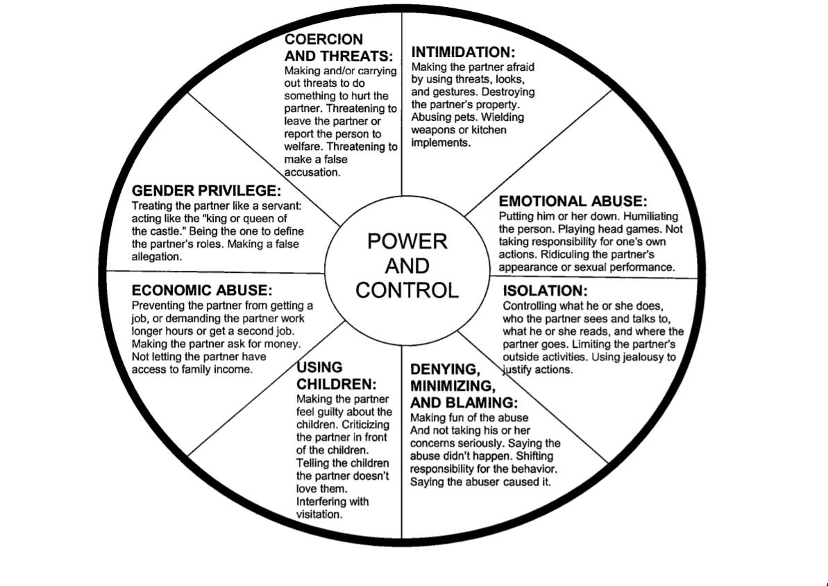 This wheel shows the cycle of power and control as represented in an abusive relationship.